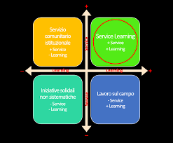 servce learning tool kit